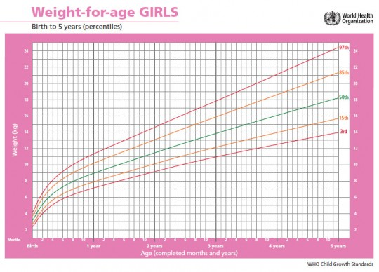 curva di crescita bambina
